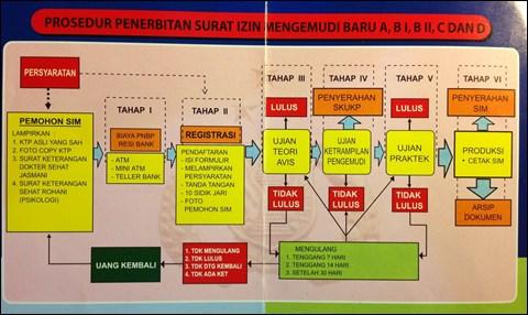 免許証が発行されるまでのステップ(インドネシア語)
