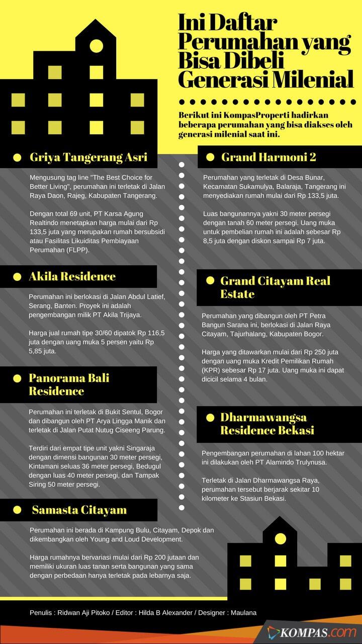 Kompas編集部がまとめたジャカルタの住宅7物件リスト
