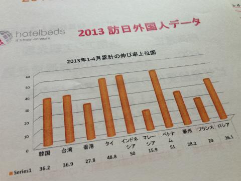 訪日外国人データ:アジアからの旅行者が急増