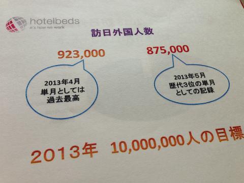 訪日外国人数を示すプレゼン資料から
