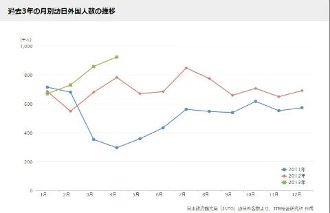過去3年の月別訪日外国人数の推移