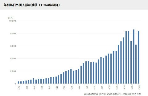 年別訪日外国人数の推移(1964年以降)