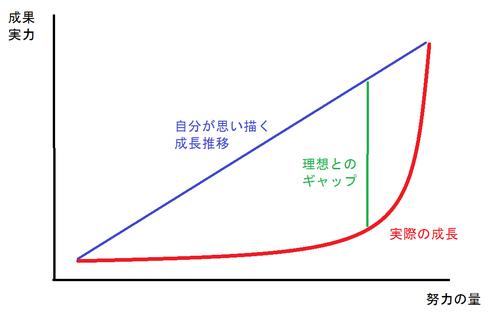成長曲線(http://m-move.seesaa.net/article/383028791.htmlより)