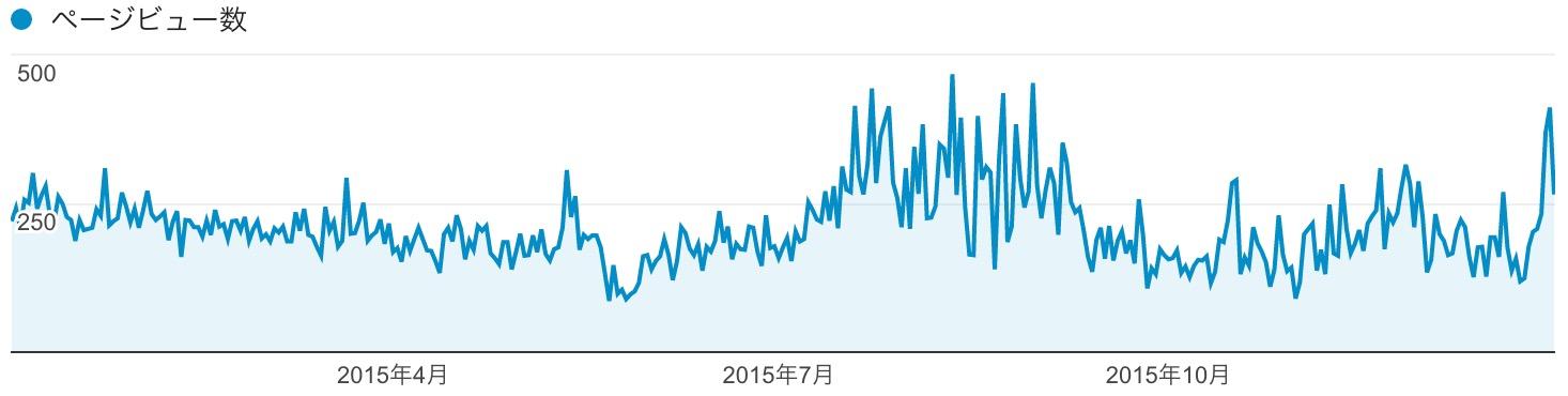 2015年1月1日から12月31日までの1年間のPV推移