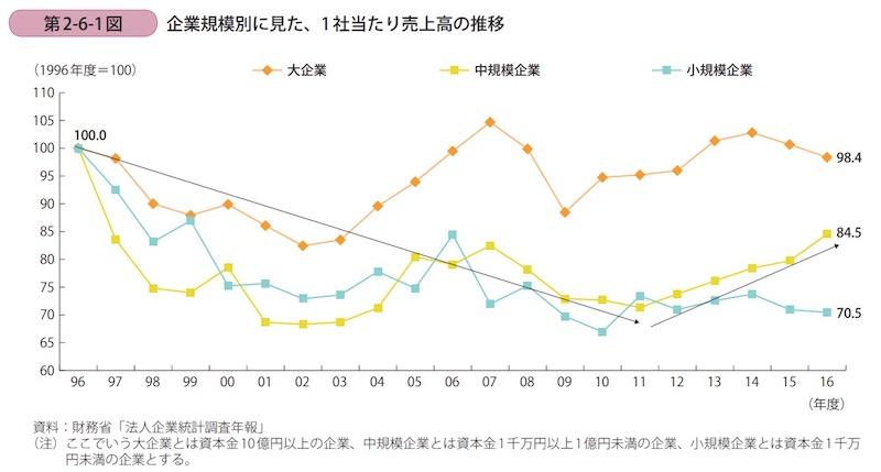 中小企業白書2018 M&A