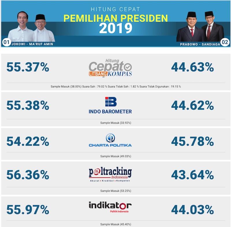 インドネシア大統領選挙 開票速報 クイックカウント