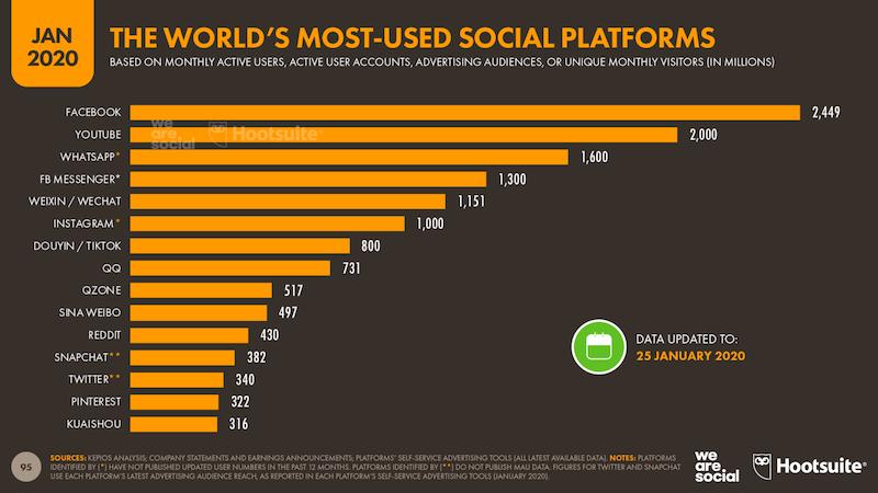 ソーシャルメディア 世界ランキング DATAREPORTALの調査