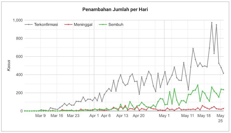 コンパス インドネシア 新型コロナ グラフ